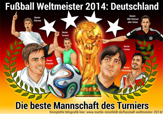 Deutschland Ist Fussball Weltmeister 2014 Infografik