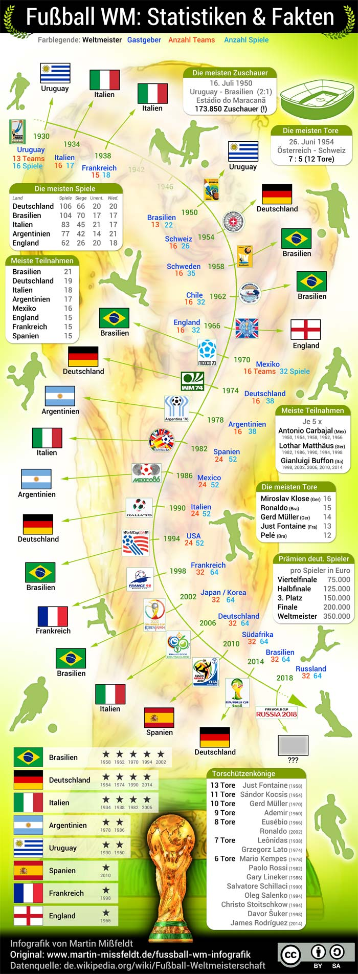 Fußball WM 2018 Infografik