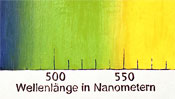 Wellenlänge in Nanometer - Malerei