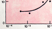 Linke untere Ecke des Diagramms