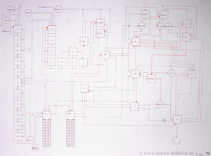 Kunst Schaltplan (wie alles zusammen hängt)