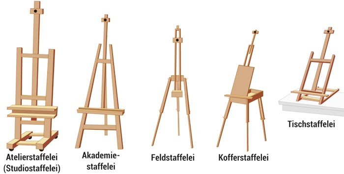 Atelierstaffelei (Teile)